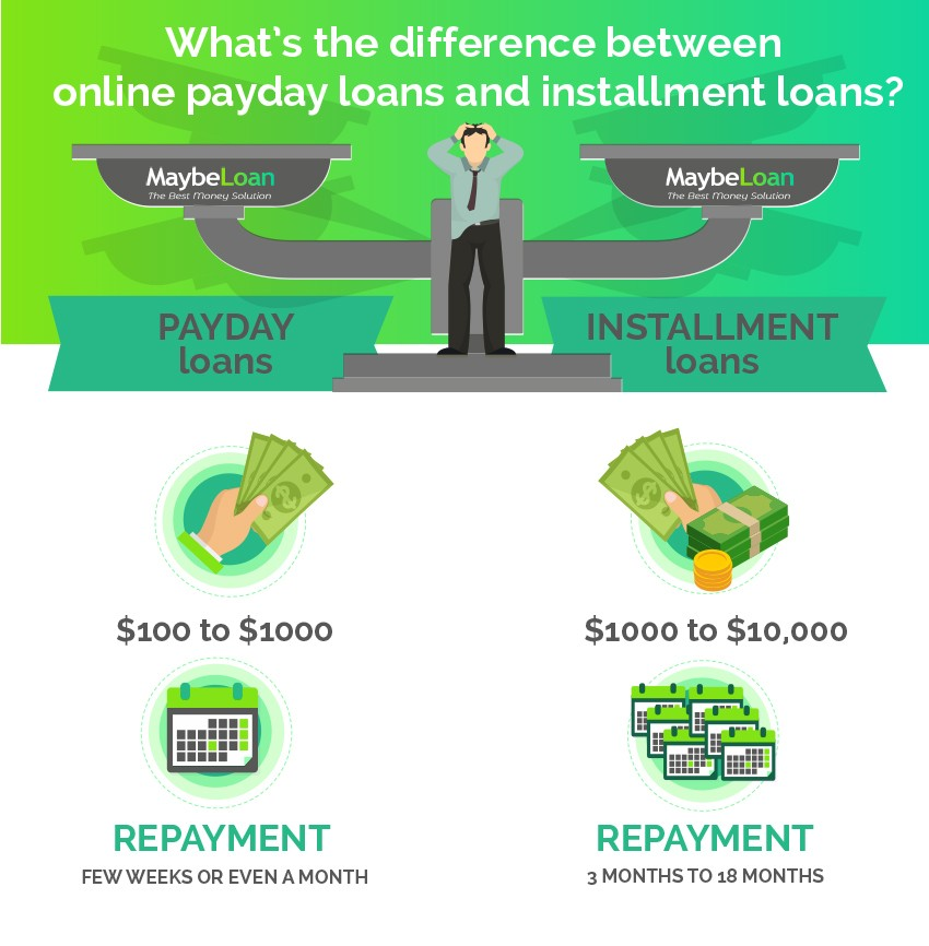 Difference between online Payday Loans and Installment Loans