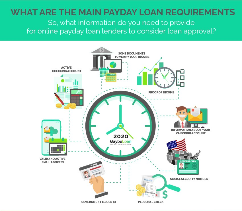 What are the main payday loan requirements