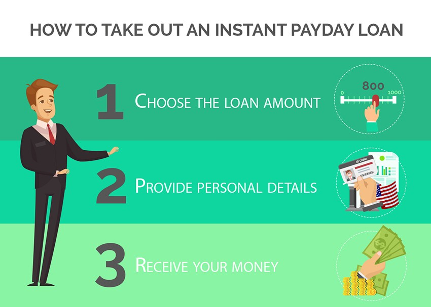 How to take out an instant payday loan