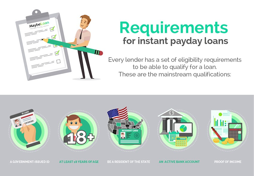 Requirements For Instant Payday Loans