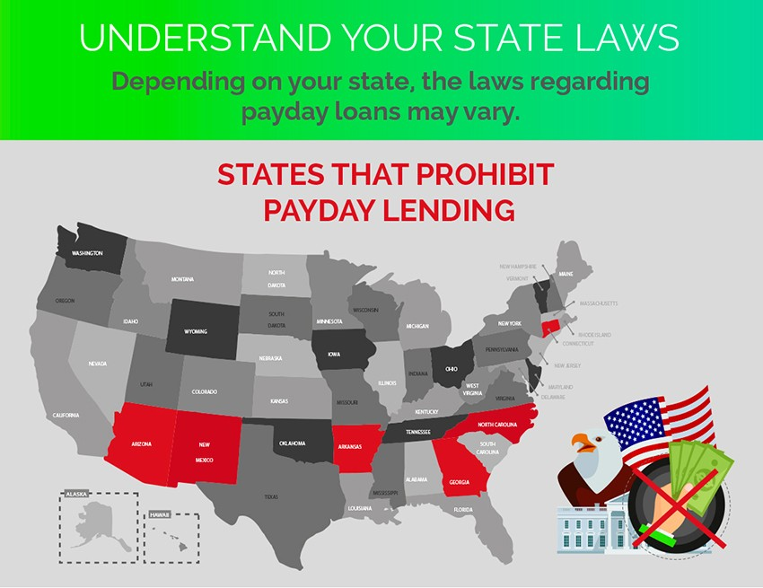 States That Prohibit Payday Loans Lending