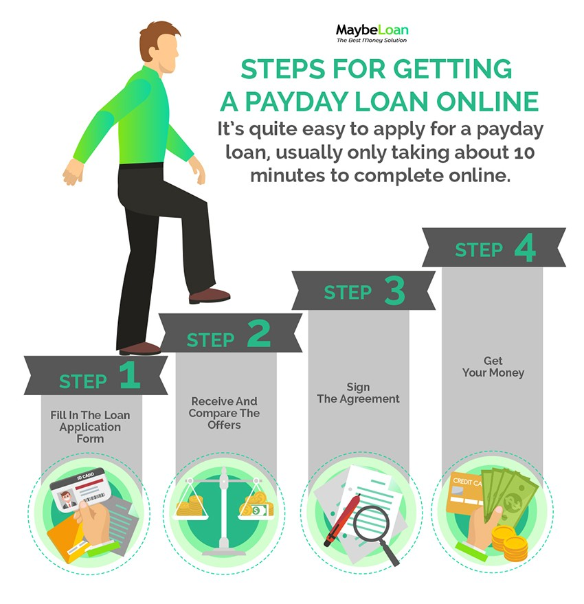 Steps for Getting A Payday Loan Online