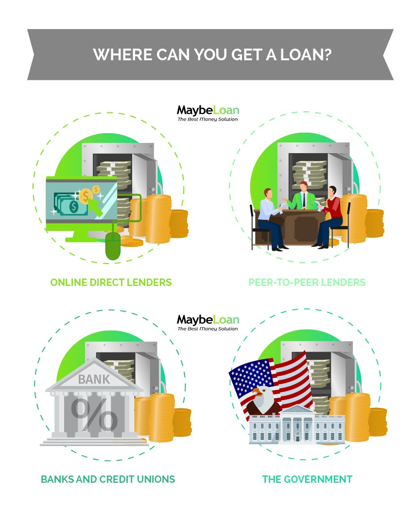 Where Can You Get A Payday Loan?